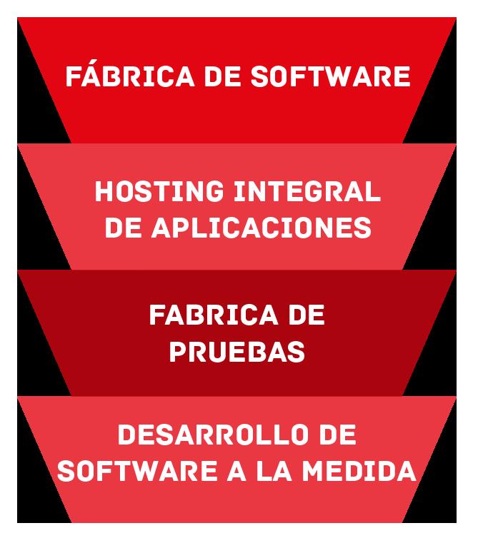 Solser / Servicios en TI / arquitectura